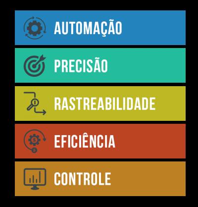 Automação, precisão, rastreabilidade, eficiência e controle