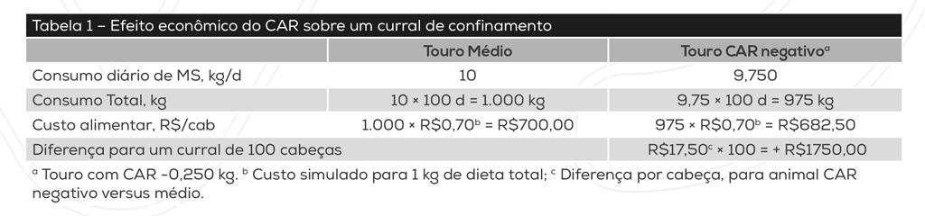 Tabela – Efeito econômico do CAR sobre um curral de confinamento