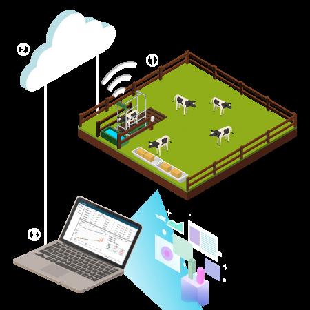 ilustração de como funciona a solução Intergado CriaTech